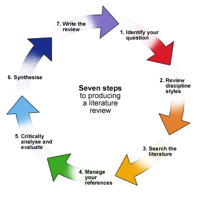 Content of literature review in research proposal